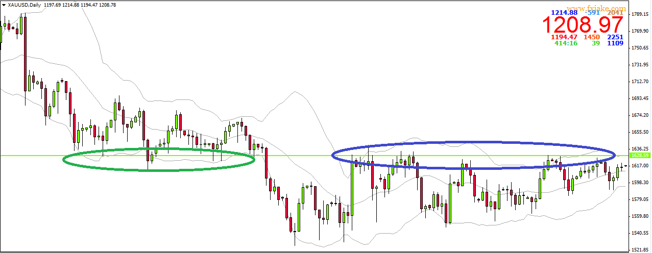 Green plotted support becomes resistance