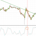 This is how a chart in MT4 may look like
