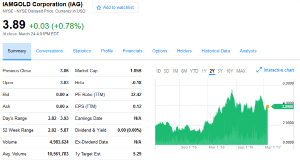 The value of the shares of the IAG group