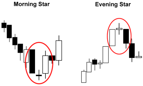 Morning Star and Evening Star candle formations