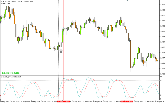 Stochastic indicator confirms continuing trend