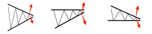 Various types of a triangle
