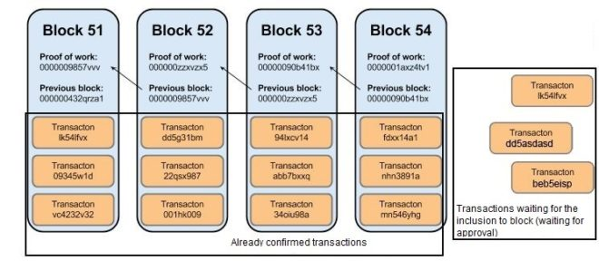 blockchain transactions confirmation